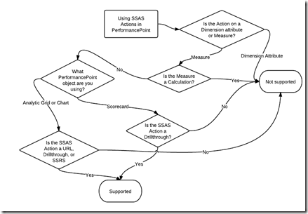 Action Sequence Diagram Sequence Graphic Organizer Wiring