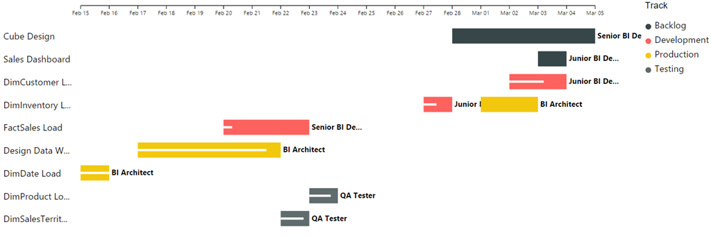 Power BI Custom Visuals - Gantt