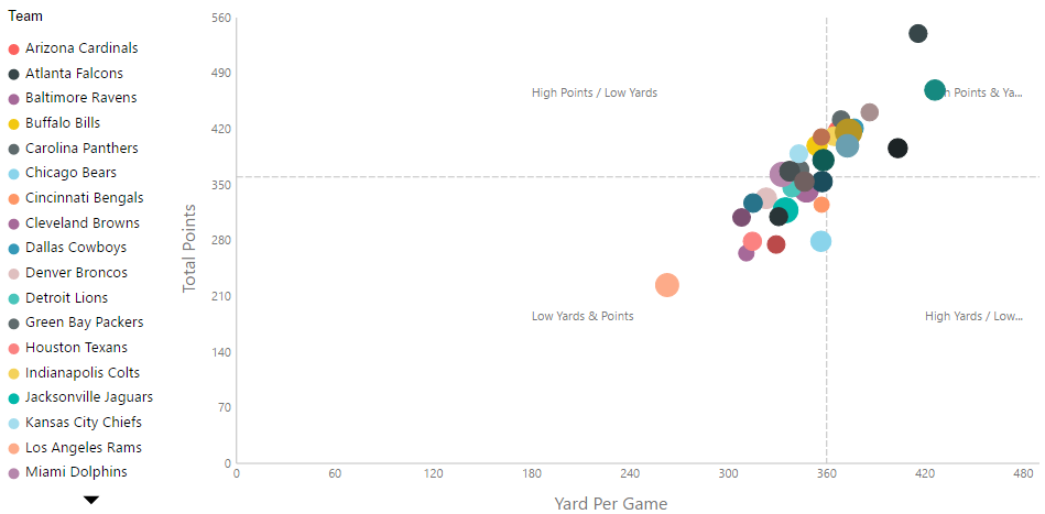 This Quadrant Chart Displays NFL Team Stats