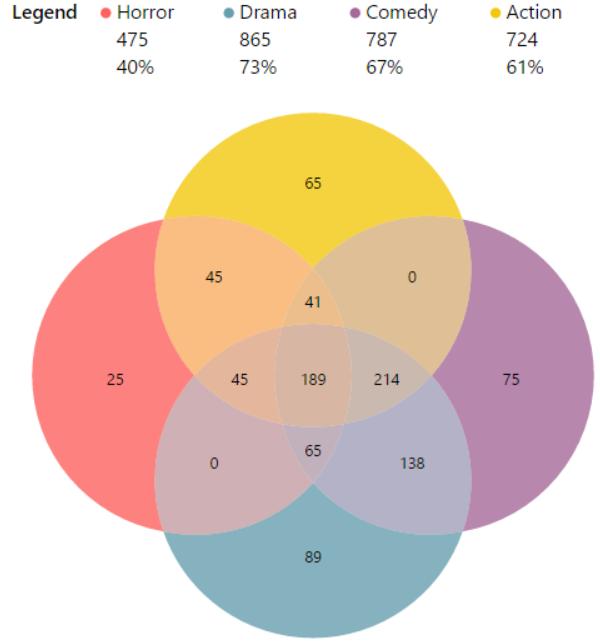Power Bi Custom Visuals Venn Diagram By Maq Software