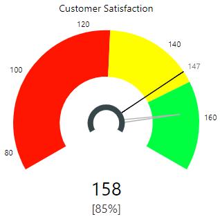 Power BI Custom Visuals - Tachometer