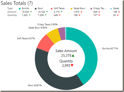 Power BI Custom Visuals - Ring Chart by MAQ Software