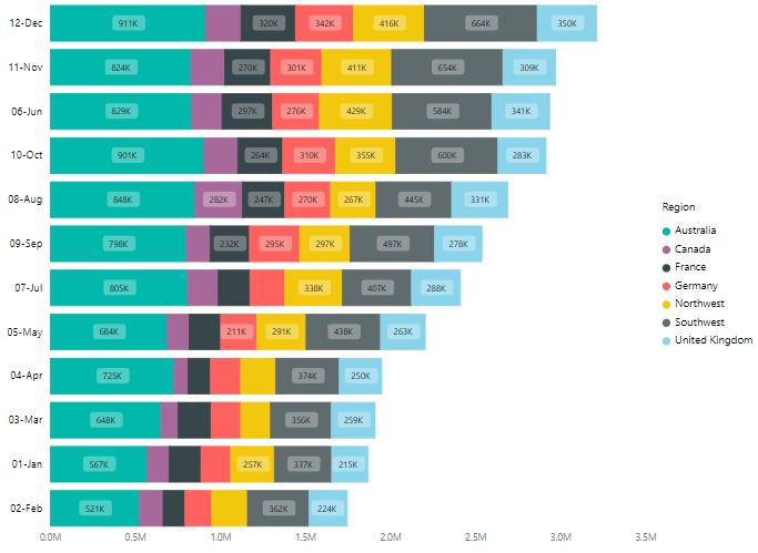 Power BI Custom Visuals -Stacked Bar Chart by Akvelon